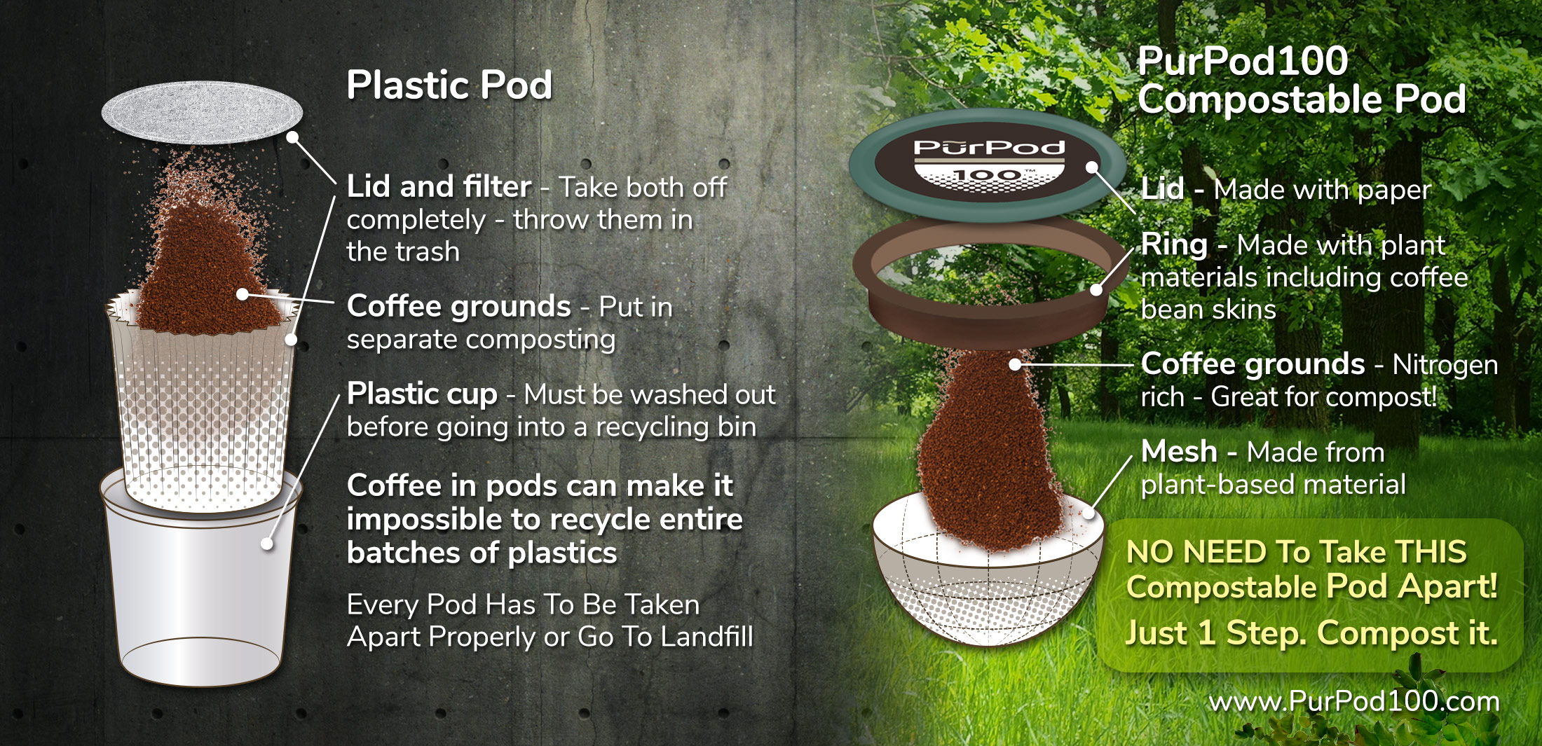 How easy is it to get rid of your coffee pods? - PURPOD100™